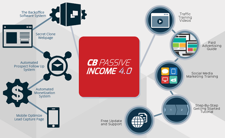 The CB Passive Income Software