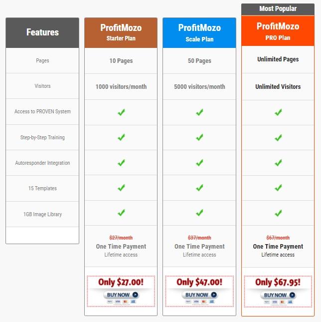 Payment Plans - ProfitMozo