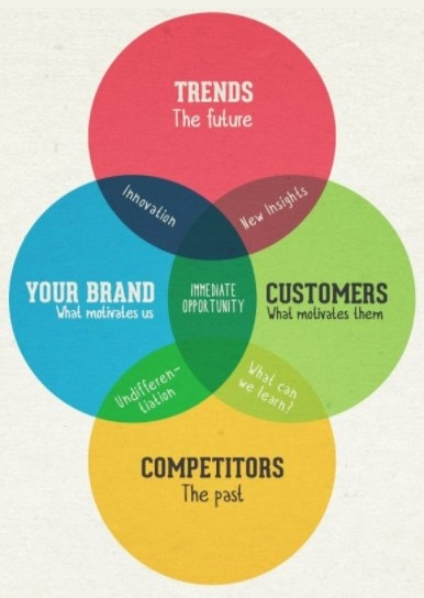 Designing your Marketing Plan