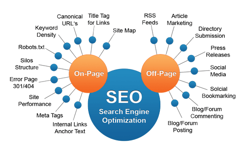 Optimizing Your Website for SEO